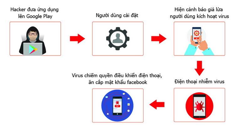 Quy trình tấn công của virus vào điện thoại của người dùng
